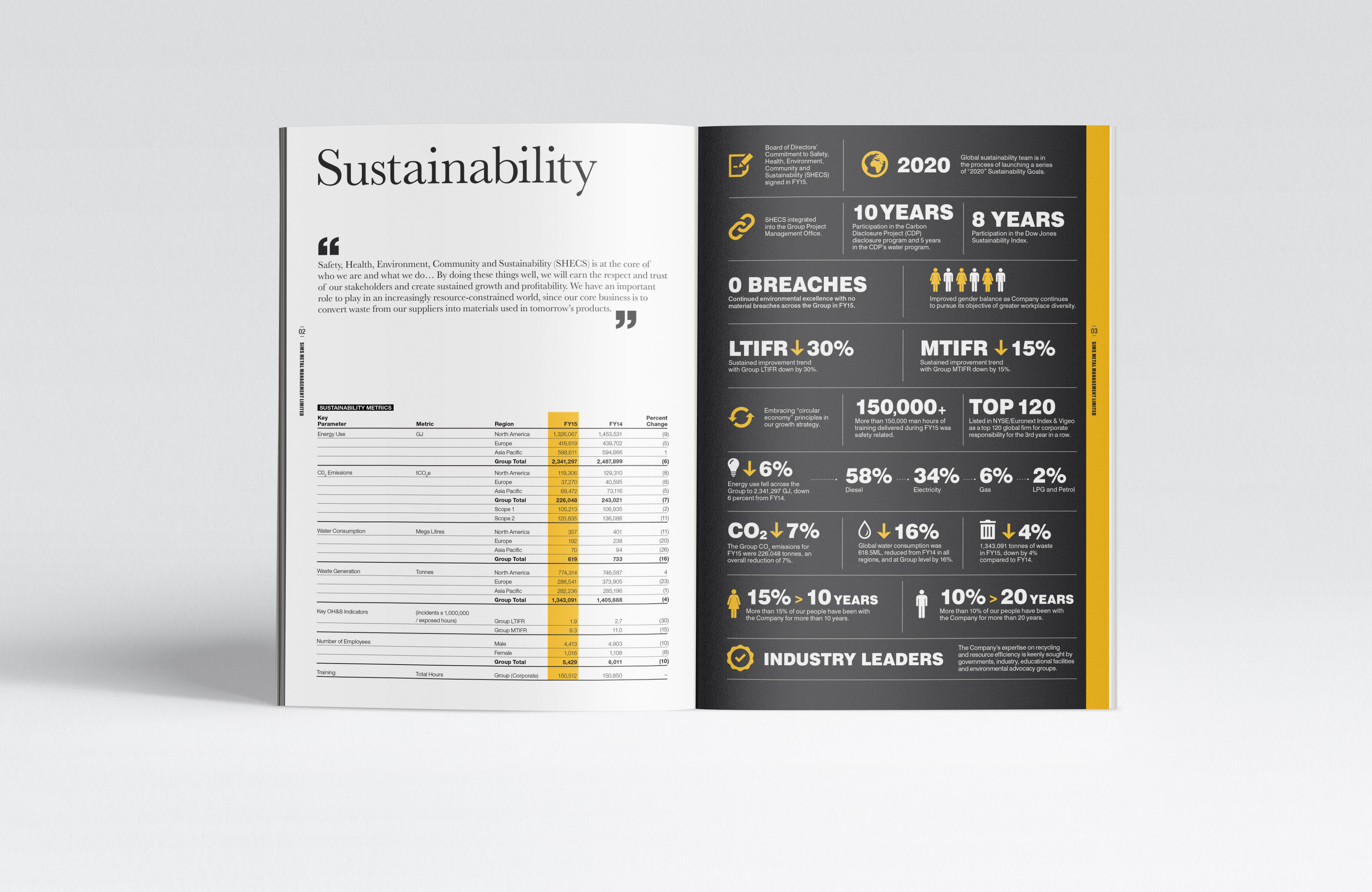 SIMS Sustainability Report 2015_Present_Insert_03